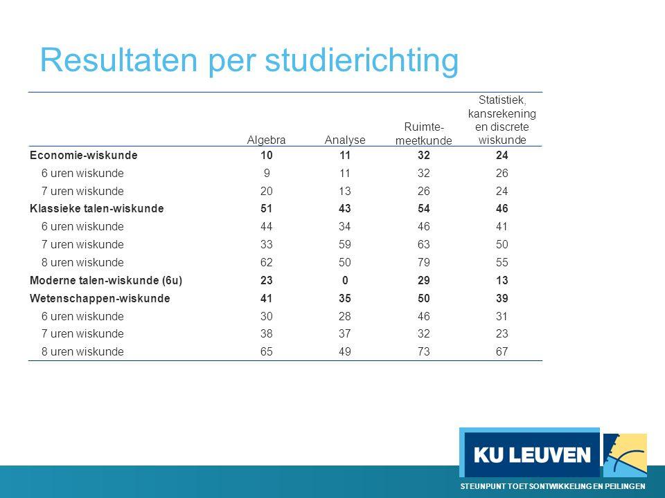 STEUNPUNT TOETSONTWIKKELING EN PEILINGEN Resultaten per studierichting AlgebraAnalyse Ruimte- meetkunde Statistiek, kansrekening en discrete wiskunde