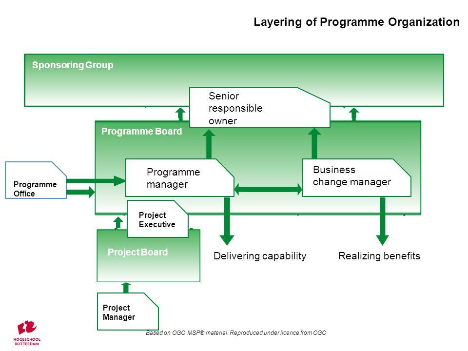 Assignment 3 Stel een Functieprofiel voor een Programmamanager en Business Change Manager op.