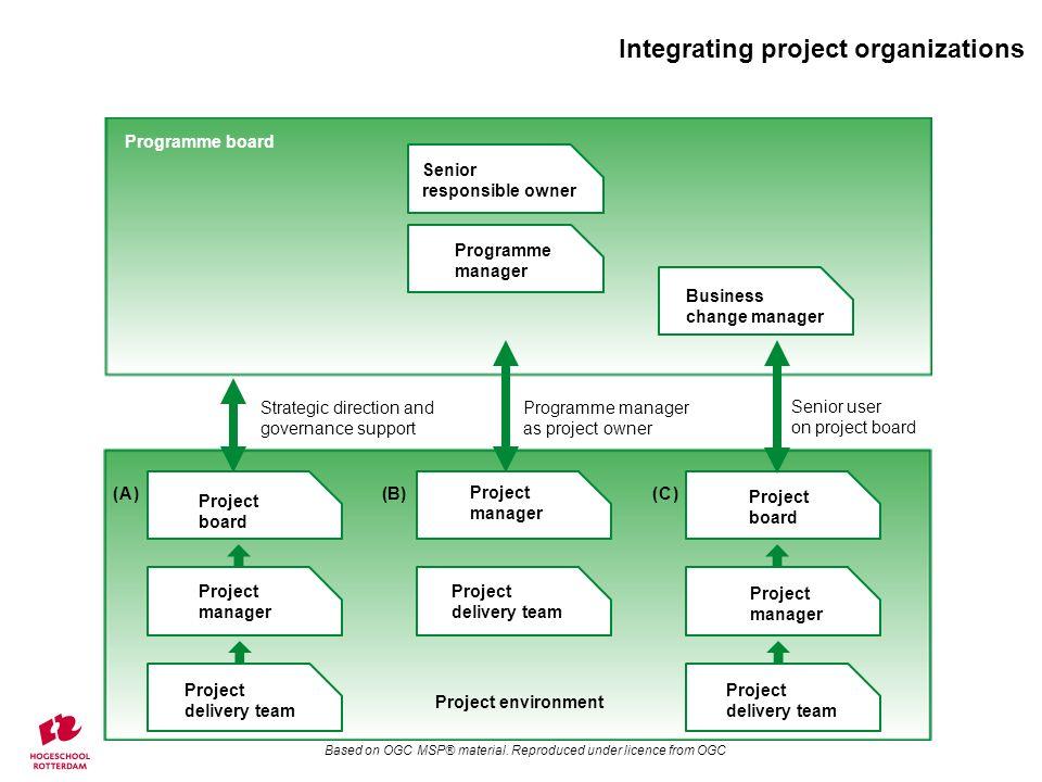 Sponsoring group Layering of Programme organization Based on OGC MSP® material.
