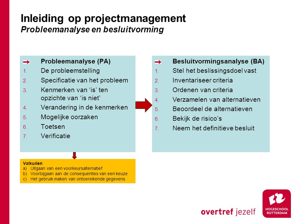 Probleemanalyse (PA) 1. De probleemstelling 2. Specificatie van het probleem 3.