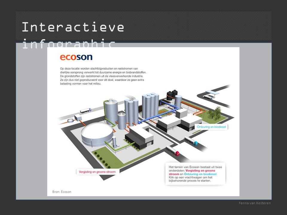 Interactieve infographic Fenna van Kesteren Bron: Ecoson