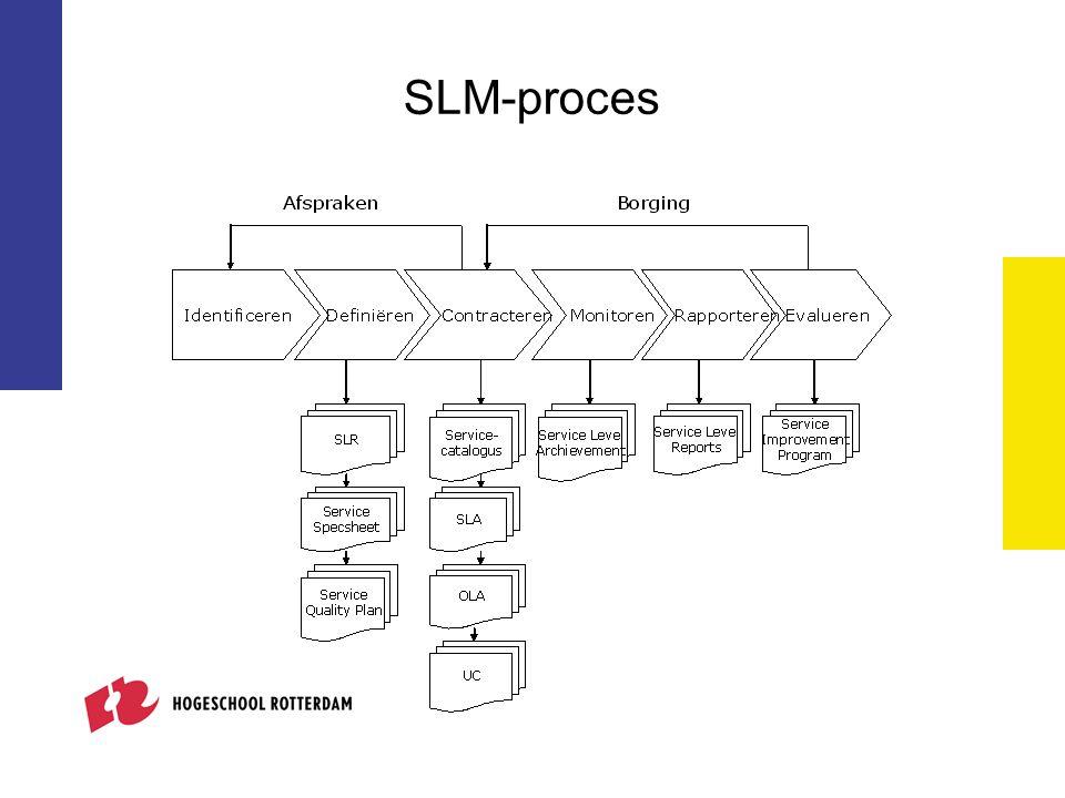 SLM-proces