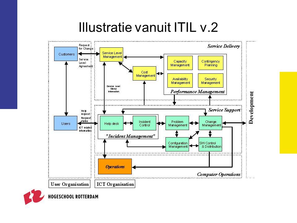Illustratie vanuit ITIL v.2