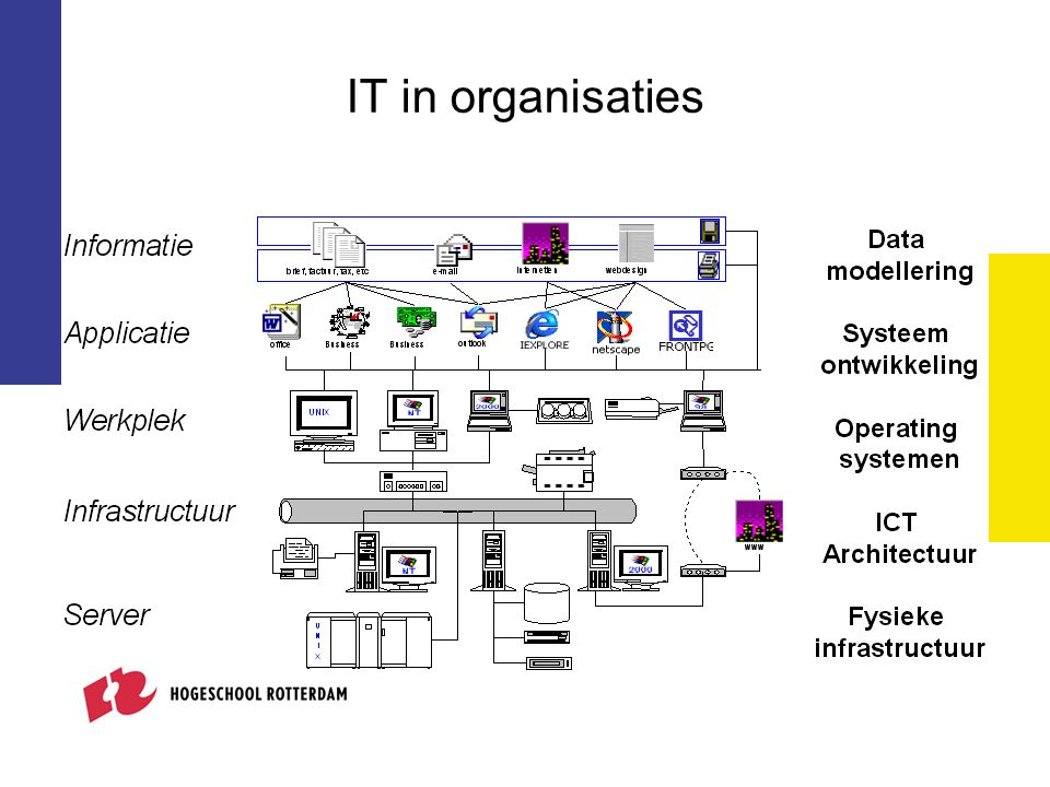 IT in organisaties