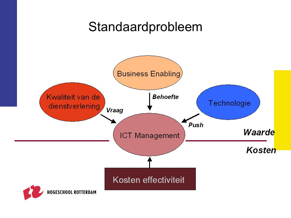 Standaardprobleem