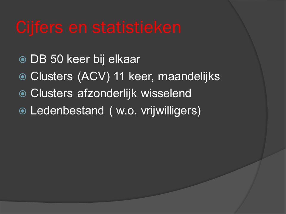 Cijfers en statistieken  DB 50 keer bij elkaar  Clusters (ACV) 11 keer, maandelijks  Clusters afzonderlijk wisselend  Ledenbestand ( w.o.