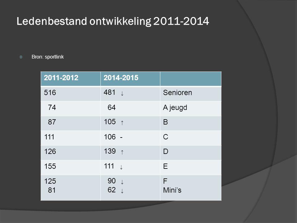 Ledenbestand ontwikkeling 2011-2014  Bron: sportlink 2011-20122014-2015 516 481 ↓ Senioren 74 64A jeugd 87 105 ↑ B 111106 -C 126 139 ↑ D 155 111 ↓ E