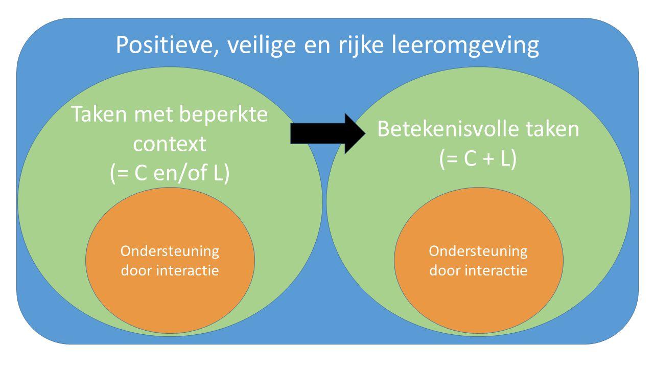 Positieve, veilige en rijke leeromgeving Betekenisvolle taken (= C + L) Ondersteuning door interactie Taken met beperkte context (= C en/of L) Ondersteuning door interactie