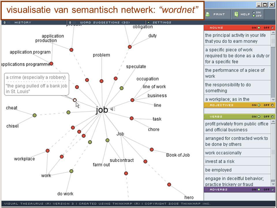 """visualisatie van semantisch netwerk: """"wordnet"""""""