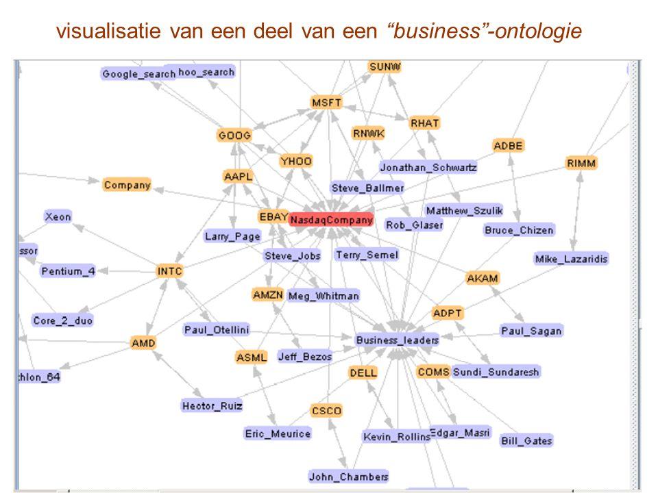 """visualisatie van een deel van een """"business""""-ontologie"""