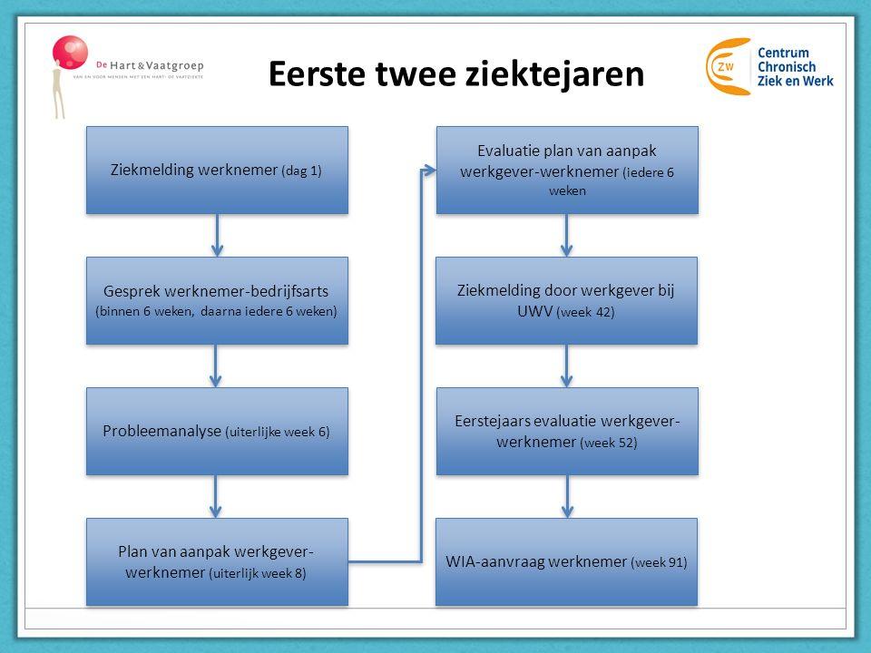 Eerste twee ziektejaren Ziekmelding werknemer (dag 1) Gesprek werknemer-bedrijfsarts (binnen 6 weken, daarna iedere 6 weken) Probleemanalyse (uiterlij