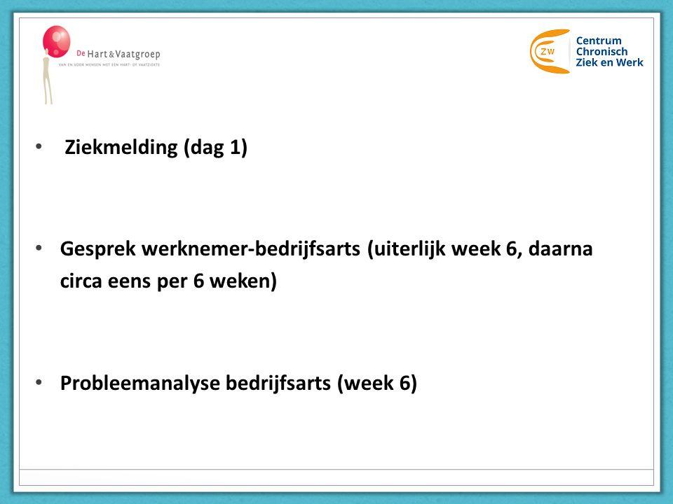 Plan van aanpak en periodieke evaluatie (week 6 e.v.