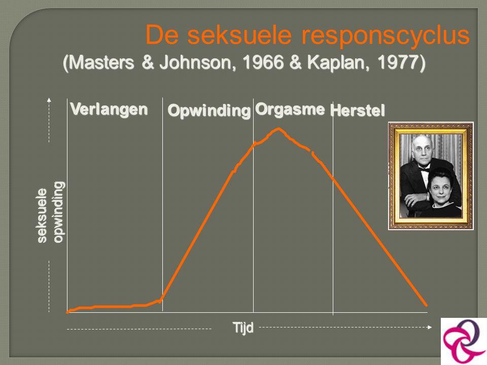 (Masters & Johnson, 1966 & Kaplan, 1977) De seksuele responscyclus (Masters & Johnson, 1966 & Kaplan, 1977) Tijd Verlangen Opwinding Orgasme Herstel s