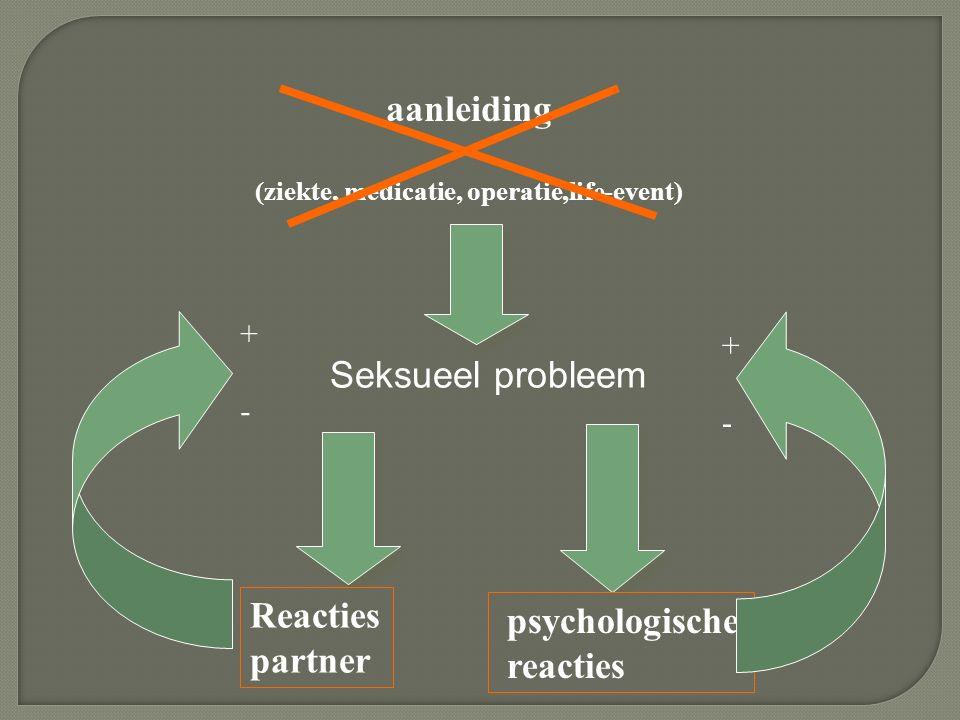 aanleiding (ziekte, medicatie, operatie,life-event) Seksueel probleem psychologische reacties Reacties partner + - + -