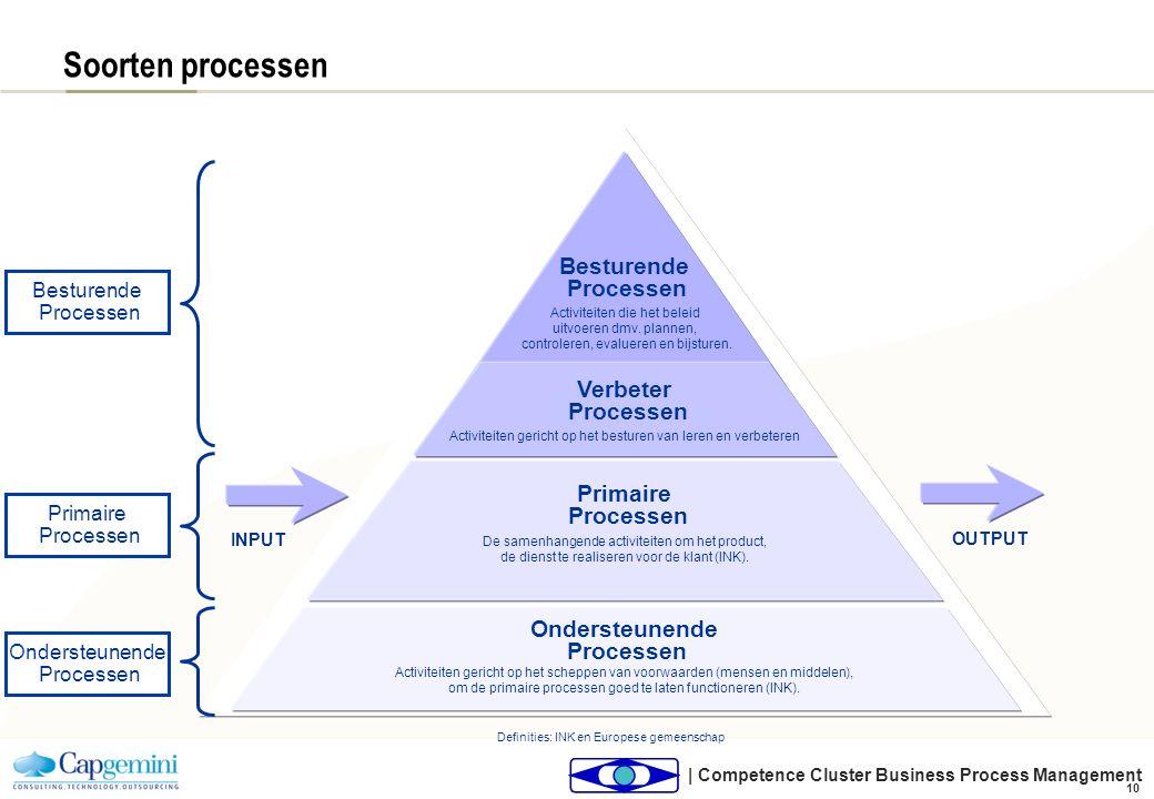 | Competence Cluster Business Process Management 10 Soorten processen INPUT OUTPUT De samenhangende activiteiten om het product, de dienst te realiser