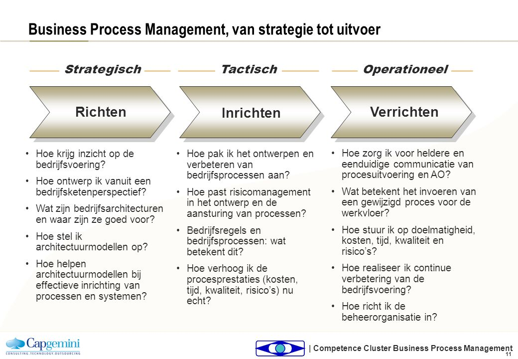 | Competence Cluster Business Process Management 11 Business Process Management, van strategie tot uitvoer Hoe krijg inzicht op de bedrijfsvoering? Ho