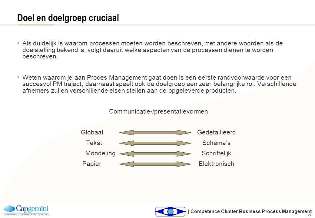| Competence Cluster Business Process Management 21 Doel en doelgroep cruciaal  Als duidelijk is waarom processen moeten worden beschreven, met ander