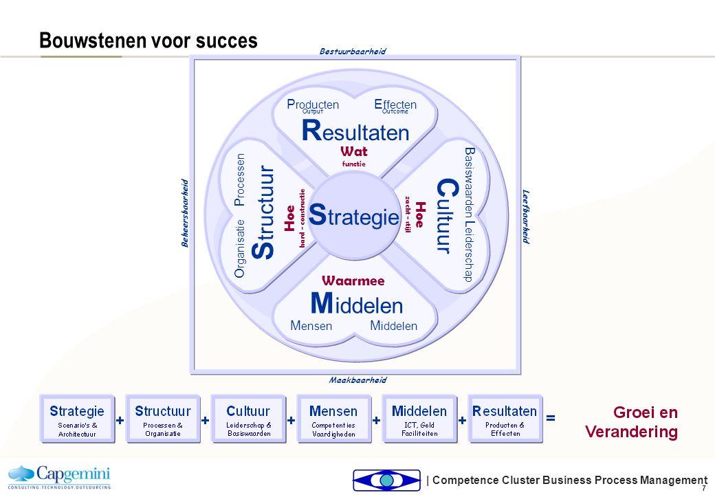 | Competence Cluster Business Process Management 7 Bouwstenen voor succes R esultaten E ffecten P roducten M iddelen S tructuur C ultuur S trategie M
