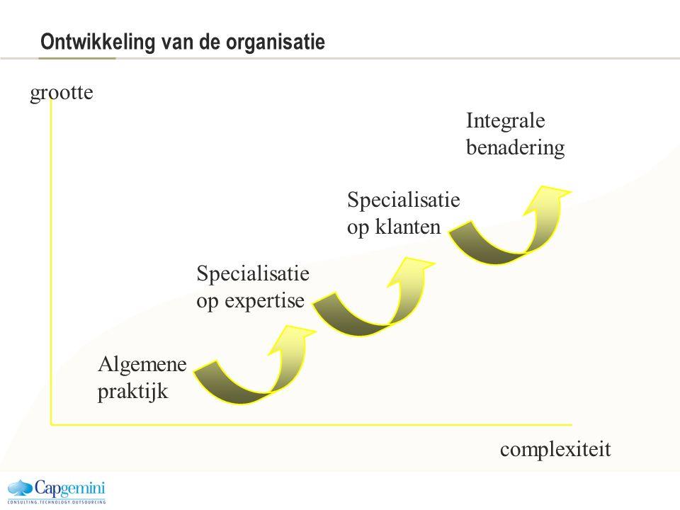 Ontwikkeling van de organisatie Algemene praktijk Specialisatie op expertise Specialisatie op klanten grootte complexiteit Integrale benadering