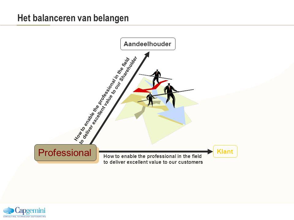 Het balanceren van belangen Aandeelhouder Klant How to enable the professional in the field to deliver excellent value to our customers How to enable