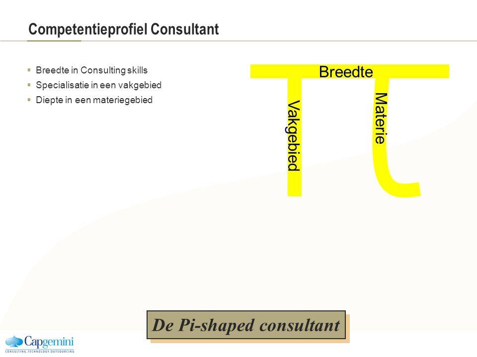 Competentieprofiel Consultant  Breedte in Consulting skills  Specialisatie in een vakgebied  Diepte in een materiegebied De Pi-shaped consultant Br
