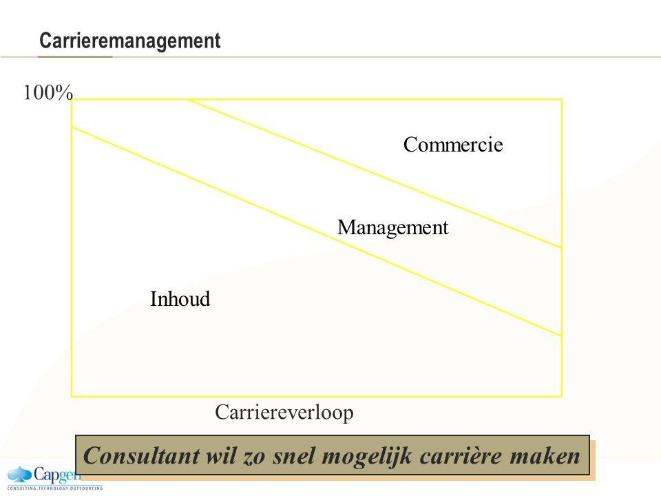 Carrieremanagement Inhoud Management Commercie 100% Carriereverloop Consultant wil zo snel mogelijk carrière maken