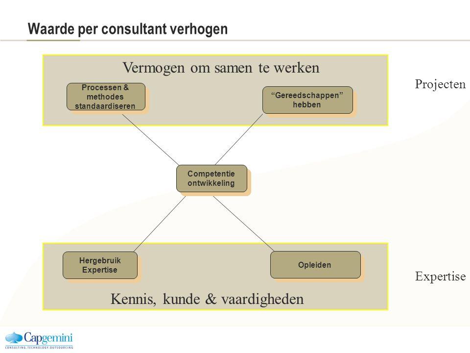 Waarde per consultant verhogen Opleiden Hergebruik Expertise Hergebruik Expertise Processen & methodes standaardiseren Processen & methodes standaardi