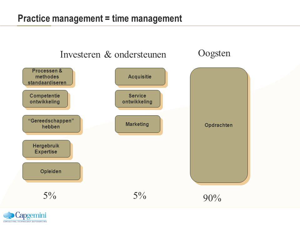Practice management = time management Opleiden Hergebruik Expertise Hergebruik Expertise Processen & methodes standaardiseren Processen & methodes sta