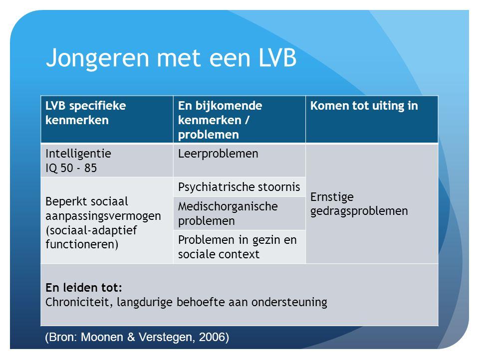 Jongeren met een LVB LVB specifieke kenmerken En bijkomende kenmerken / problemen Komen tot uiting in Intelligentie IQ 50 - 85 Leerproblemen Ernstige