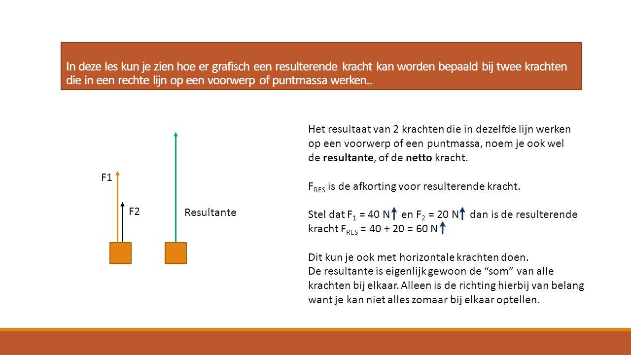 In deze les kun je zien hoe er grafisch een resulterende kracht kan worden bepaald bij twee krachten die in een rechte lijn op een voorwerp of puntmas