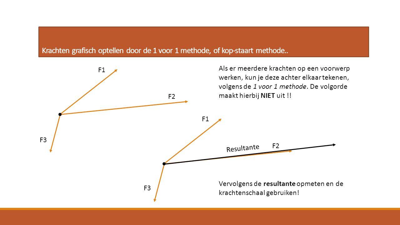 Krachten grafisch optellen door de 1 voor 1 methode, of kop-staart methode.. Als er meerdere krachten op een voorwerp werken, kun je deze achter elkaa