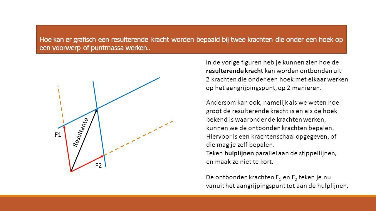 Hoe kan er grafisch een resulterende kracht worden bepaald bij twee krachten die onder een hoek op een voorwerp of puntmassa werken.. In de vorige fig