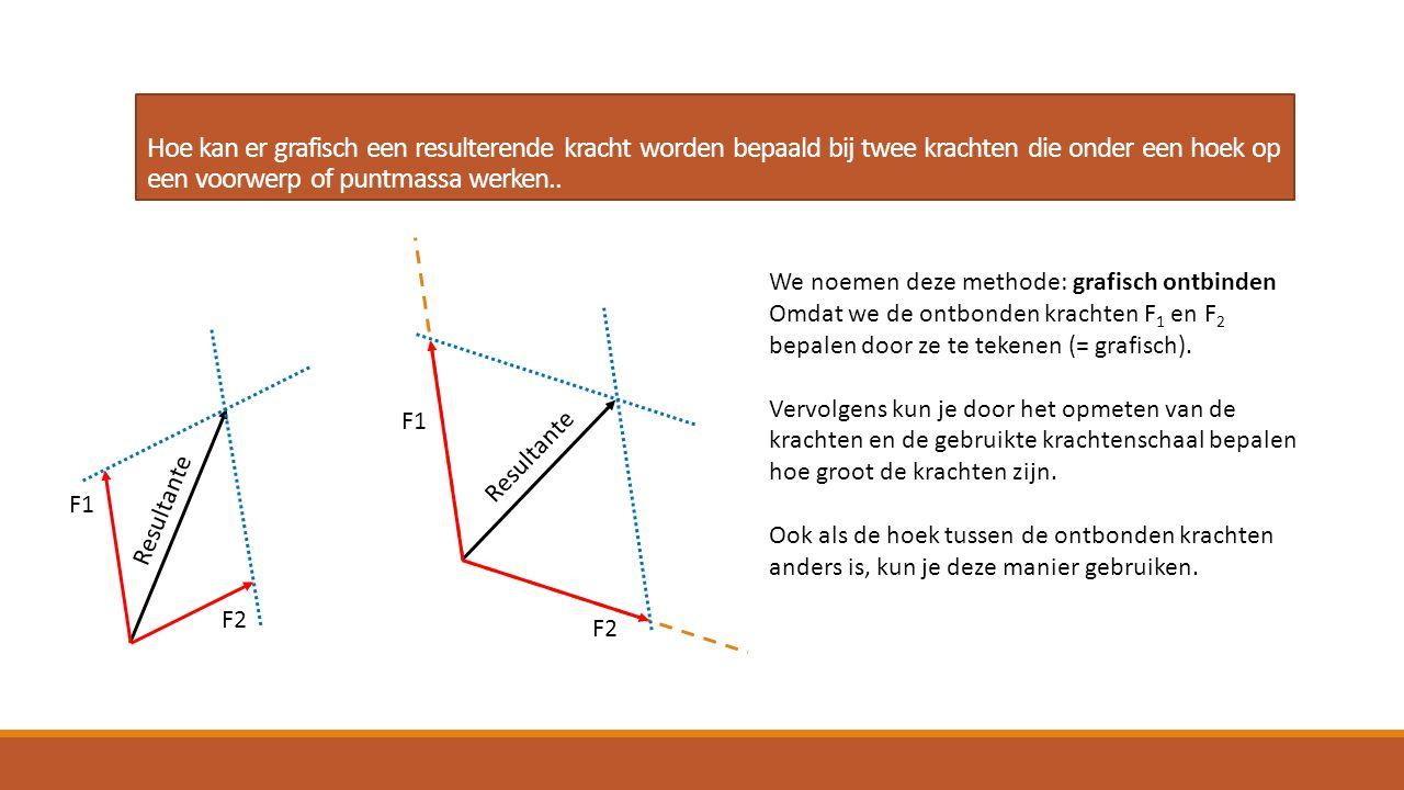 Hoe kan er grafisch een resulterende kracht worden bepaald bij twee krachten die onder een hoek op een voorwerp of puntmassa werken.. We noemen deze m