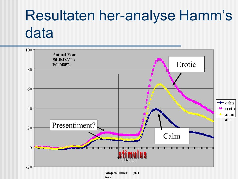 Resultaten her-analyse Hamm's data Presentiment Erotic Calm