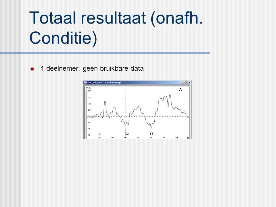 Totaal resultaat (onafh. Conditie) 1 deelnemer: geen bruikbare data