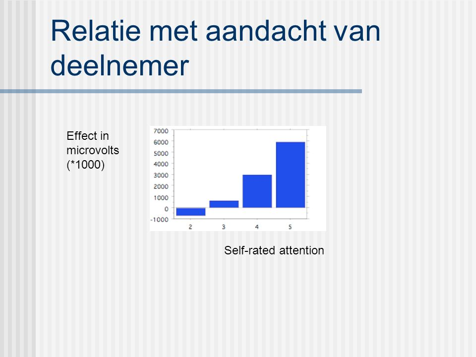 Relatie met aandacht van deelnemer Self-rated attention Effect in microvolts (*1000)
