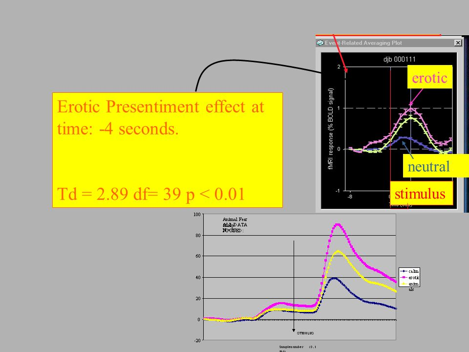 Bierman & Scholte, 2002 Plot for BOLDsignal for the whole experiment Event related averaging erotic neutral stimulus Brain-map with ROI's Erotic Presentiment effect at time: -4 seconds.