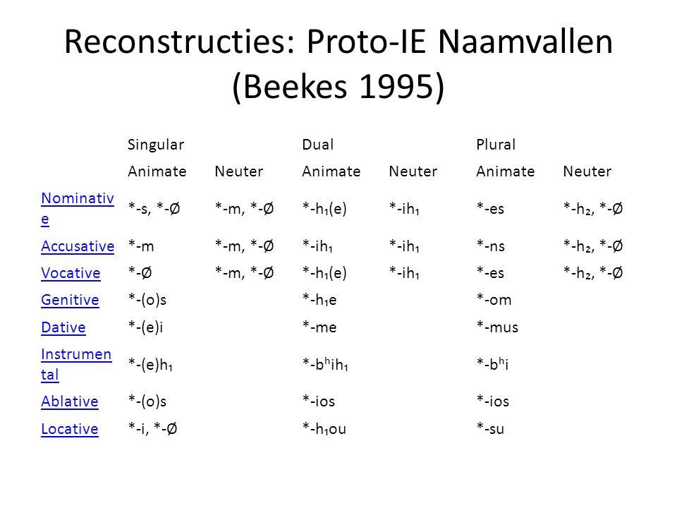 Reconstructies: Proto-IE Naamvallen (Beekes 1995) SingularDualPlural AnimateNeuterAnimateNeuterAnimateNeuter Nominativ e *-s, *-Ø*-m, *-Ø*-h₁(e)*-ih₁*-es*-h₂, *-Ø Accusative*-m*-m, *-Ø*-ih₁ *-ns*-h₂, *-Ø Vocative*-Ø*-m, *-Ø*-h₁(e)*-ih₁*-es*-h₂, *-Ø Genitive*-(o)s*-h₁e*-om Dative*-(e)i*-me*-mus Instrumen tal *-(e)h₁*-bʰih₁*-bʰi Ablative*-(o)s*-ios Locative*-i, *-Ø*-h₁ou*-su