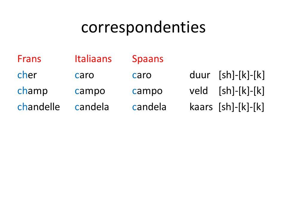 correspondenties Frans Italiaans Spaans cher caro caro duur [sh]-[k]-[k] champ campocampoveld [sh]-[k]-[k] chandelle candela candela kaars [sh]-[k]-[k]