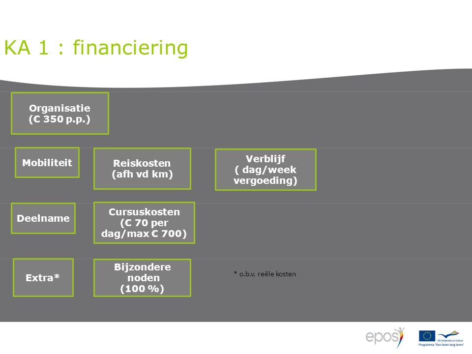 KA 1 : financiering Bijzondere noden (100 %) Mobiliteit Organisatie (€ 350 p.p.) Cursuskosten (€ 70 per dag/max € 700) Extra* Deelname Reiskosten (afh vd km) Verblijf ( dag/week vergoeding) * o.b.v.