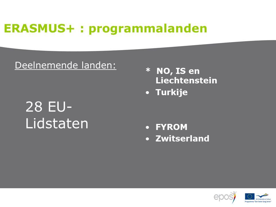 Deelnemende landen: 28 EU- Lidstaten * NO, IS en Liechtenstein Turkije FYROM Zwitserland ERASMUS+ : programmalanden