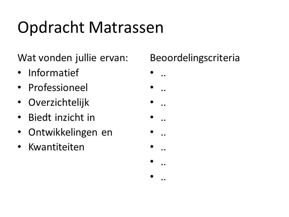 Opdracht Matrassen Wat vonden jullie ervan: Informatief Professioneel Overzichtelijk Biedt inzicht in Ontwikkelingen en Kwantiteiten Beoordelingscrite