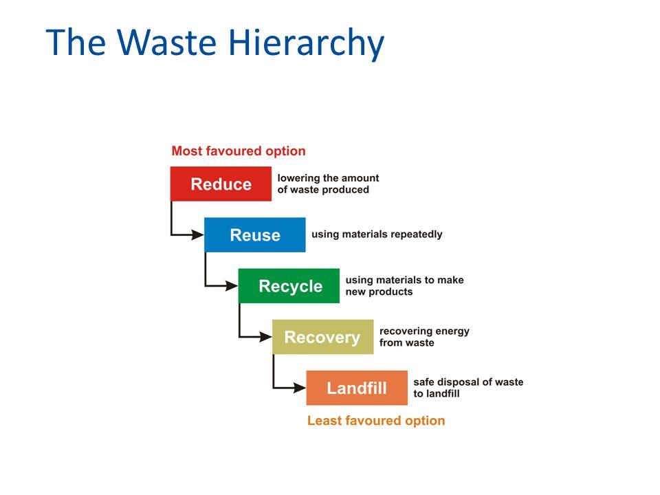Storten VAM-berg (Drente, 56 m) Gulbergen (Brabant, 75 m) Estrutural, Brasilia, Brazilie136 hectare EurostatEurostat 2013: huishoudelijk afval EU 37% vuilnisbelt 25% recycling 15% composteren 23% verbranden
