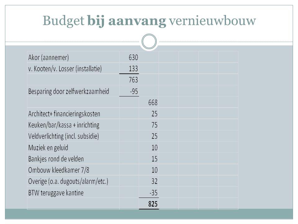 Budget bij aanvang vernieuwbouw