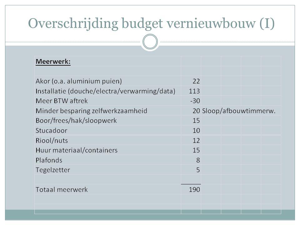 Overschrijding budget vernieuwbouw (I)