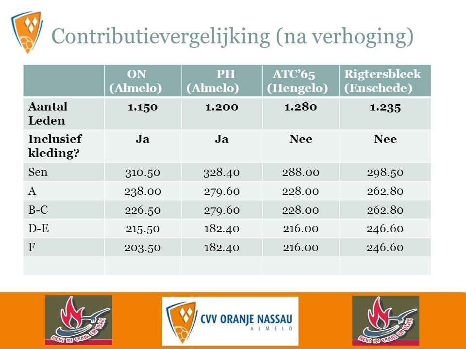 Contributievergelijking (na verhoging) ON (Almelo) PH (Almelo) ATC'65 (Hengelo) Rigtersbleek (Enschede) Aantal Leden 1.1501.2001.2801.235 Inclusief kleding.