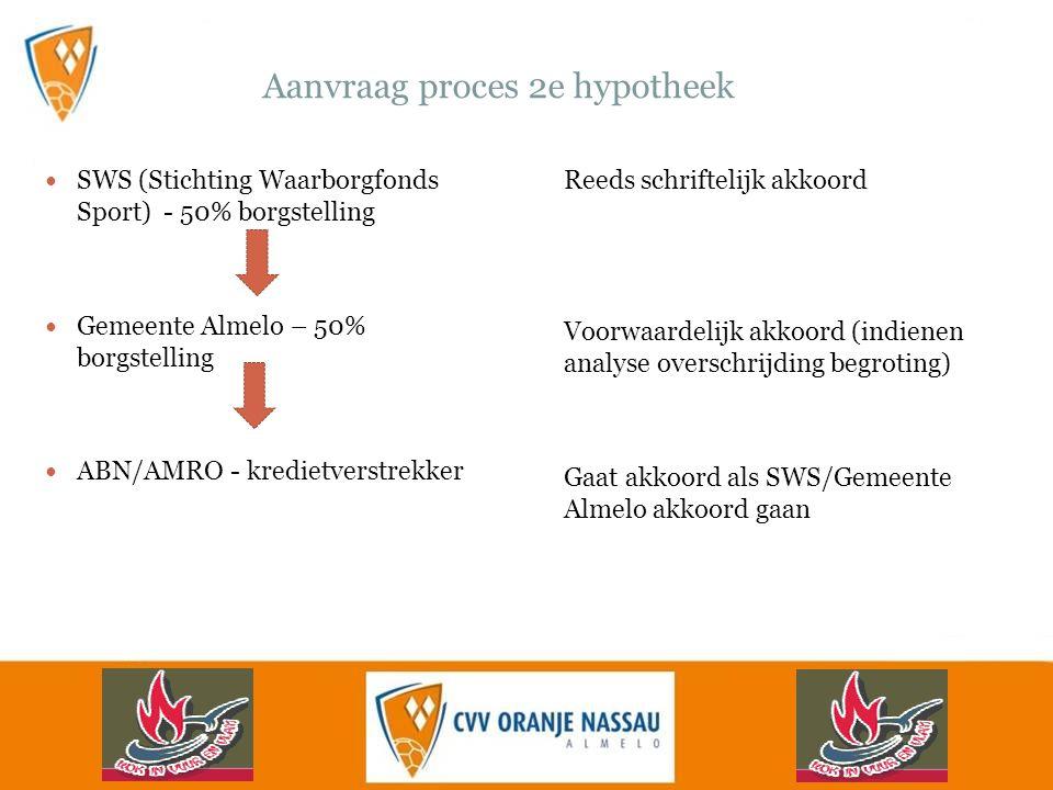 Aanvraag proces 2e hypotheek SWS (Stichting Waarborgfonds Sport) - 50% borgstelling Gemeente Almelo – 50% borgstelling ABN/AMRO - kredietverstrekker Reeds schriftelijk akkoord Voorwaardelijk akkoord (indienen analyse overschrijding begroting) Gaat akkoord als SWS/Gemeente Almelo akkoord gaan