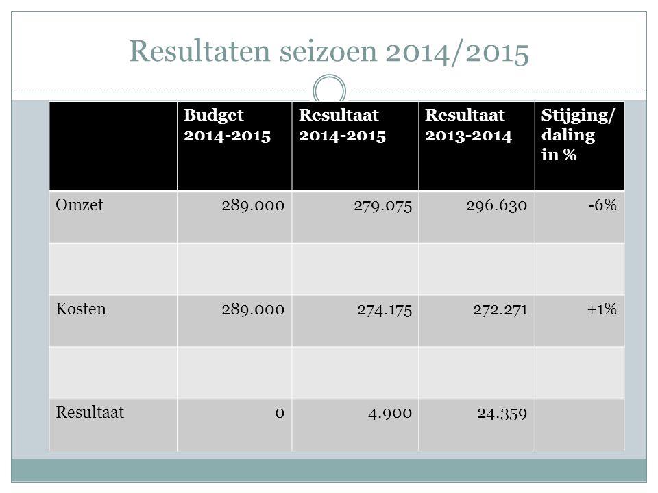 Omzet seizoen 2014/2015 Budget 2014-2015 Resultaat 2014-2015 Resultaat 2013-2014 Stijging/ daling in % Contributies162.500164.500167.065-1% Kantine (was dicht in mei/juni) 87.50074.30087.409-15% Sponsoring33.50037.00035.512+ 4% Overige5.5003.2756.644 Totaal289.000279.075296.630-6%