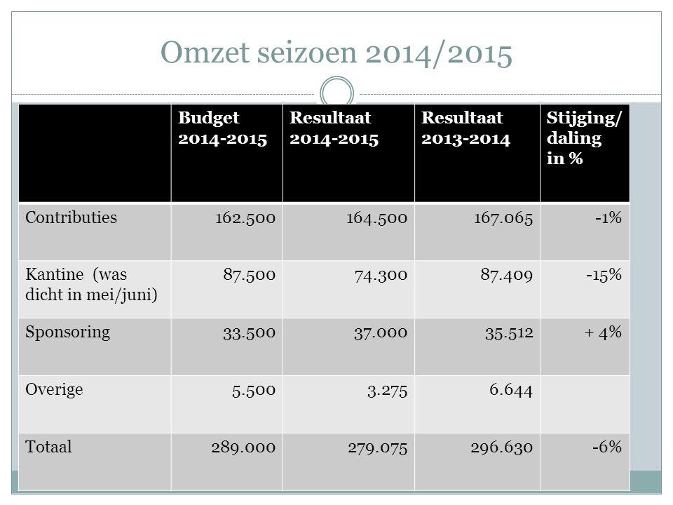 Overschrijding budget vernieuwbouw (II)