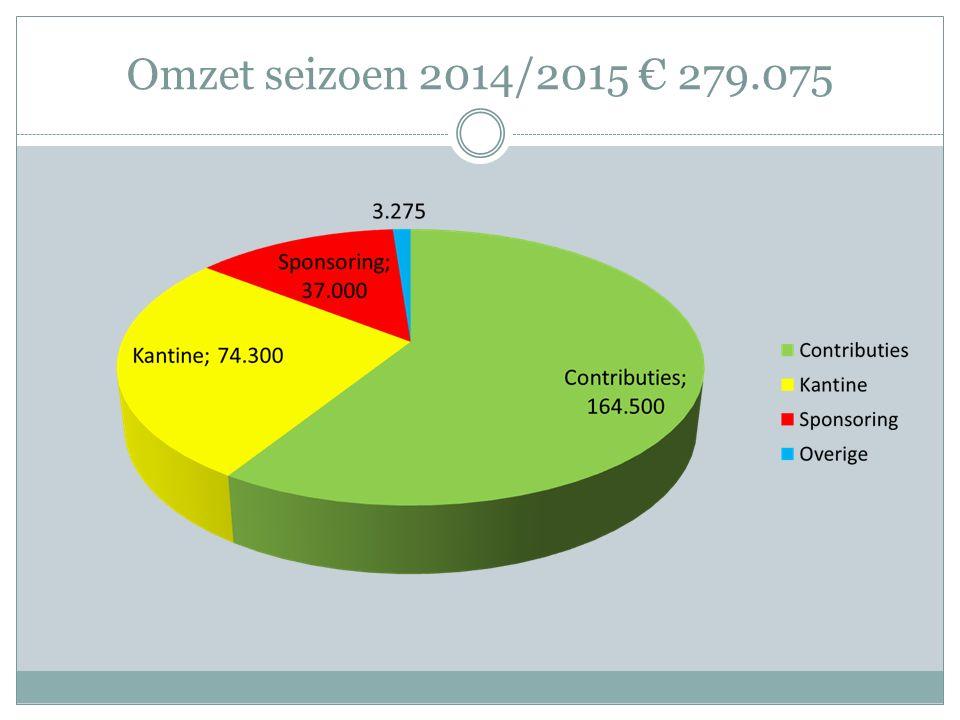 Omzet seizoen 2014/2015 € 279.075